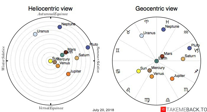 Planetary positions on July 20, 2018 - Heliocentric and Geocentric views