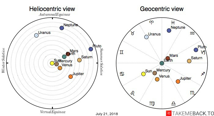 Planetary positions on July 21, 2018 - Heliocentric and Geocentric views