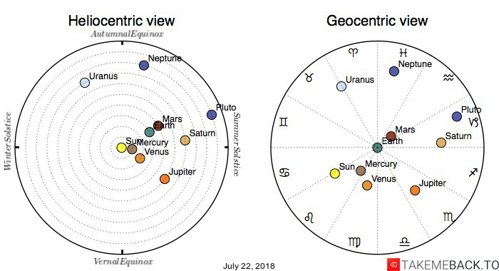 Planetary positions on July 22, 2018 - Heliocentric and Geocentric views