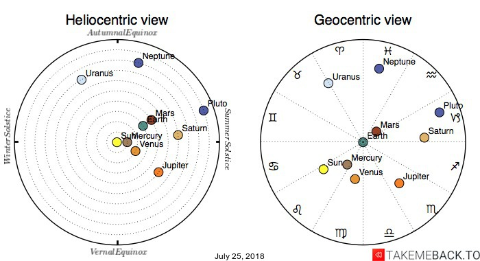 Planetary positions on July 25, 2018 - Heliocentric and Geocentric views