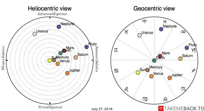Planetary positions on July 27, 2018 - Heliocentric and Geocentric views