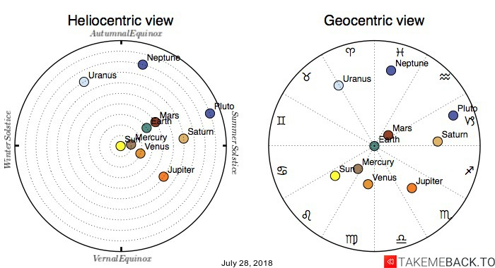 Planetary positions on July 28, 2018 - Heliocentric and Geocentric views