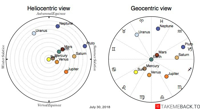 Planetary positions on July 30, 2018 - Heliocentric and Geocentric views