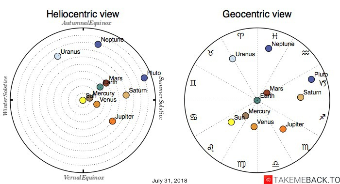 Planetary positions on July 31, 2018 - Heliocentric and Geocentric views