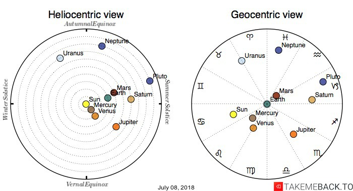 Planetary positions on July 08, 2018 - Heliocentric and Geocentric views
