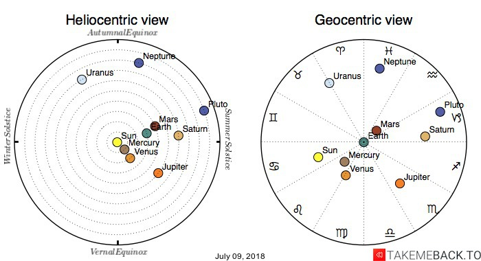 Planetary positions on July 09, 2018 - Heliocentric and Geocentric views