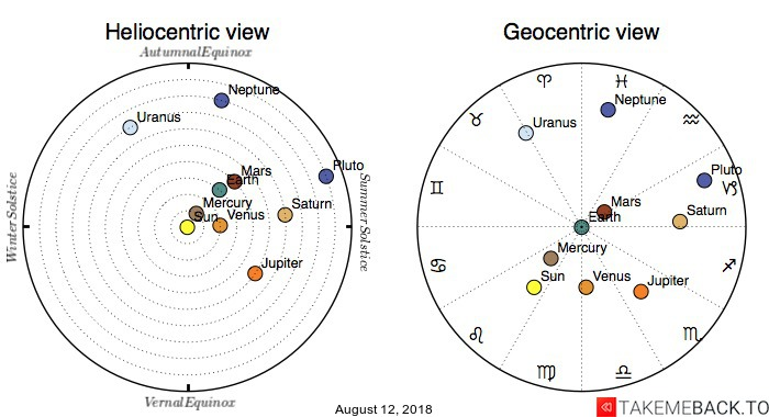 Planetary positions on August 12, 2018 - Heliocentric and Geocentric views
