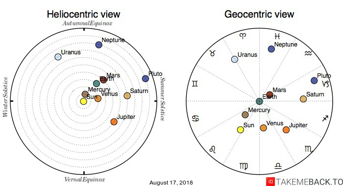Planetary positions on August 17, 2018 - Heliocentric and Geocentric views