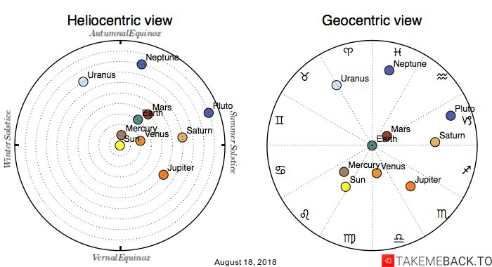 Planetary positions on August 18, 2018 - Heliocentric and Geocentric views