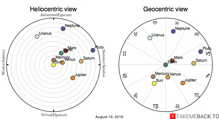 Planetary positions on August 19, 2018 - Heliocentric and Geocentric views