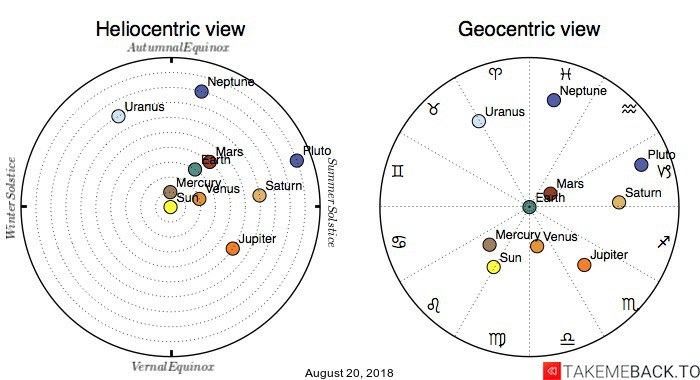 Planetary positions on August 20, 2018 - Heliocentric and Geocentric views