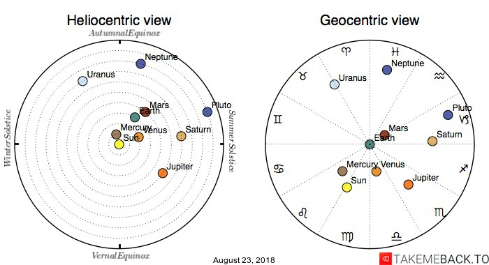 Planetary positions on August 23, 2018 - Heliocentric and Geocentric views