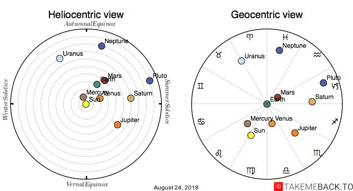 Planetary positions on August 24, 2018 - Heliocentric and Geocentric views