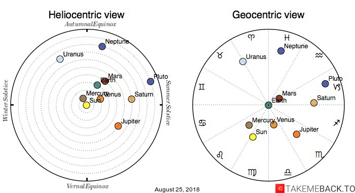 Planetary positions on August 25, 2018 - Heliocentric and Geocentric views