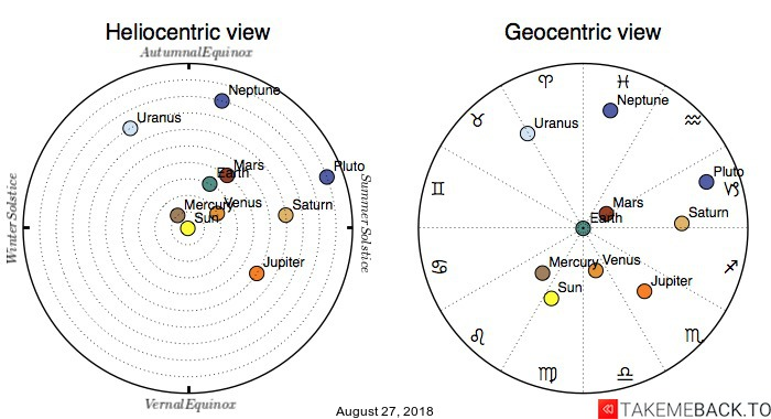 Planetary positions on August 27, 2018 - Heliocentric and Geocentric views