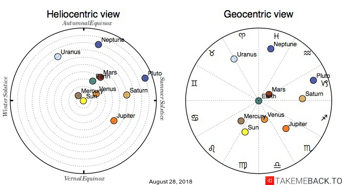 Planetary positions on August 28, 2018 - Heliocentric and Geocentric views