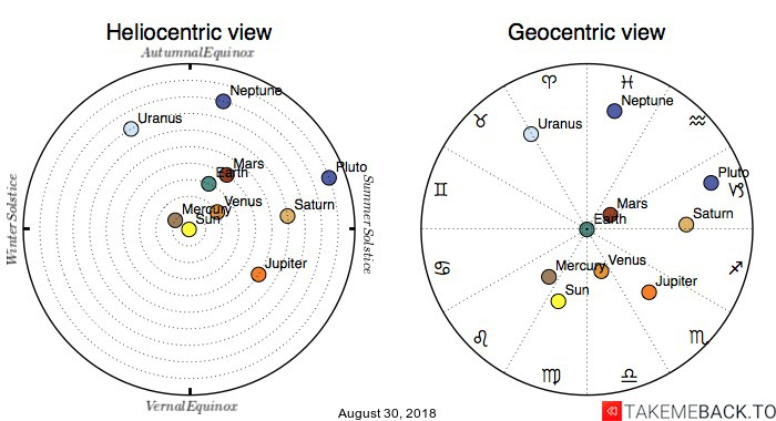 Planetary positions on August 30, 2018 - Heliocentric and Geocentric views