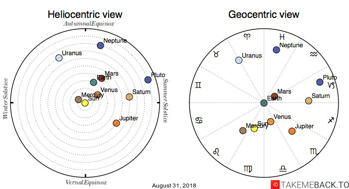 Planetary positions on August 31, 2018 - Heliocentric and Geocentric views