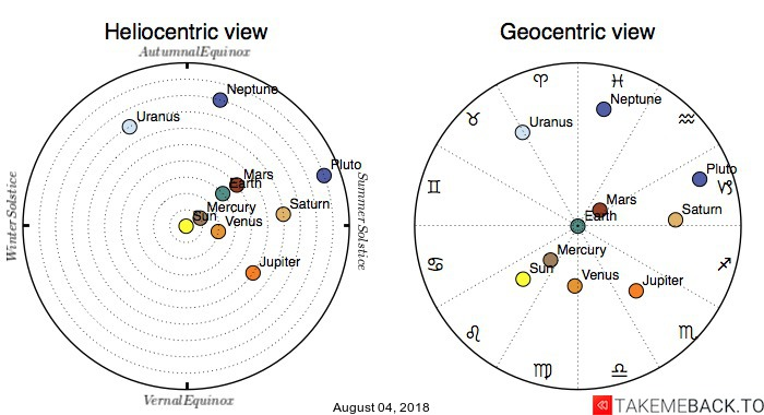 Planetary positions on August 04, 2018 - Heliocentric and Geocentric views