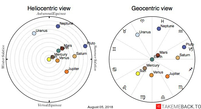 Planetary positions on August 05, 2018 - Heliocentric and Geocentric views
