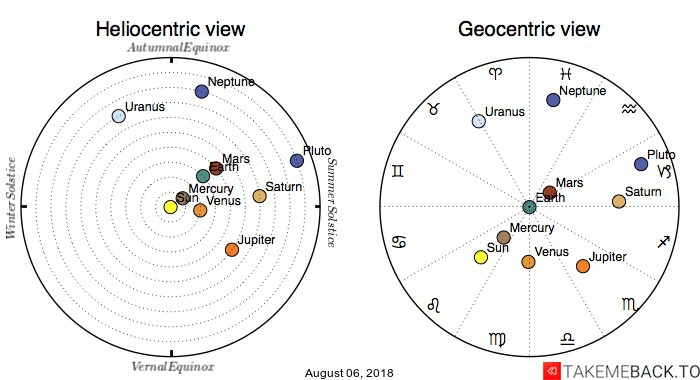 Planetary positions on August 06, 2018 - Heliocentric and Geocentric views