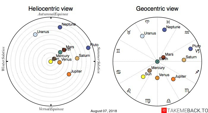 Planetary positions on August 07, 2018 - Heliocentric and Geocentric views