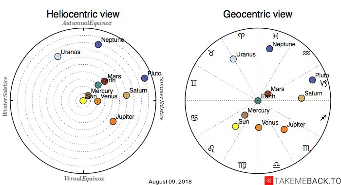 Planetary positions on August 09, 2018 - Heliocentric and Geocentric views