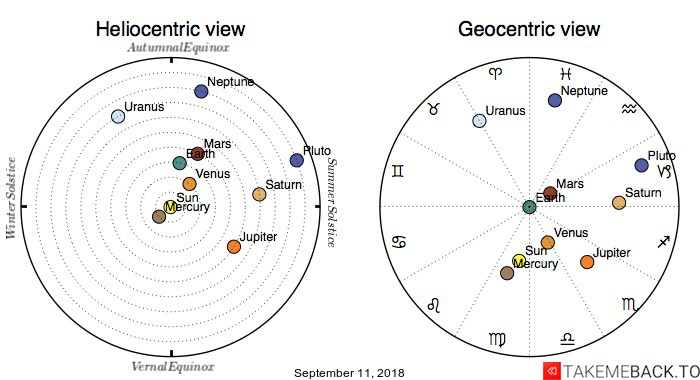 Planetary positions on September 11, 2018 - Heliocentric and Geocentric views