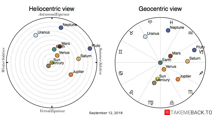 Planetary positions on September 12, 2018 - Heliocentric and Geocentric views
