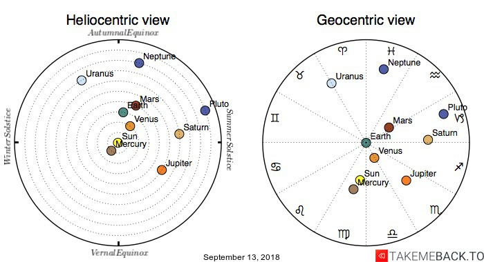 Planetary positions on September 13, 2018 - Heliocentric and Geocentric views