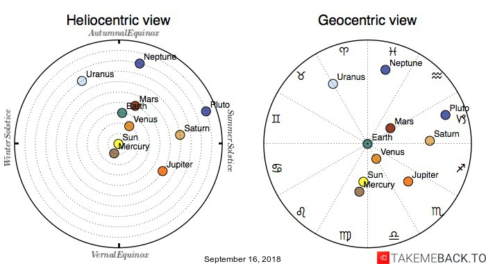 Planetary positions on September 16, 2018 - Heliocentric and Geocentric views