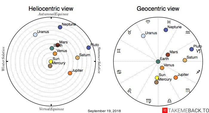 Planetary positions on September 19, 2018 - Heliocentric and Geocentric views