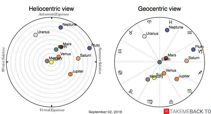 Planetary positions on September 02, 2018 - Heliocentric and Geocentric views