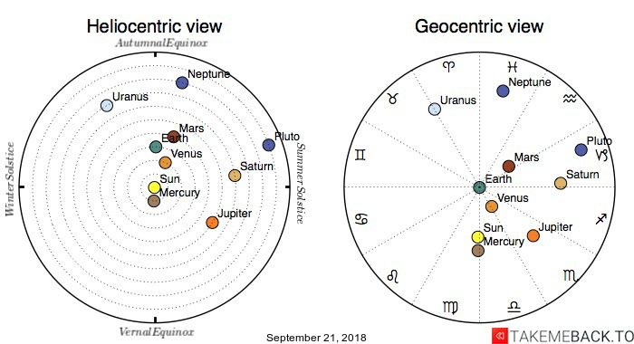 Planetary positions on September 21, 2018 - Heliocentric and Geocentric views