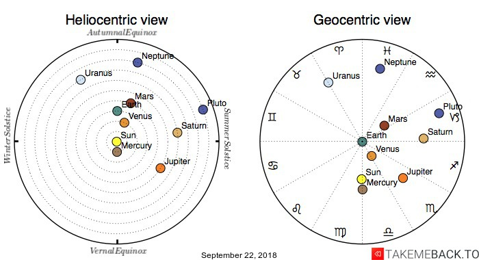 Planetary positions on September 22, 2018 - Heliocentric and Geocentric views