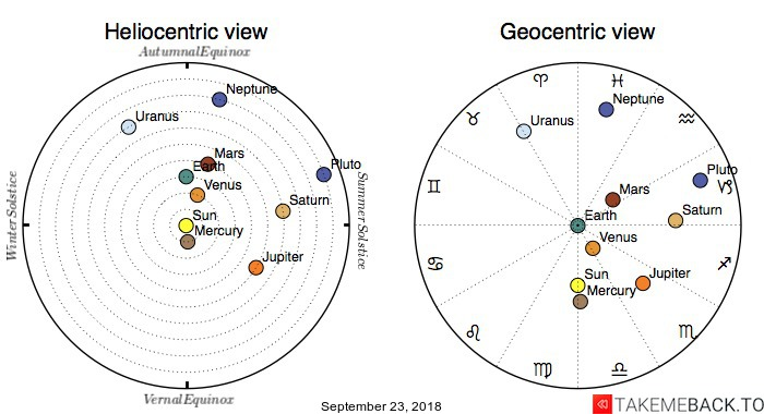 Planetary positions on September 23, 2018 - Heliocentric and Geocentric views