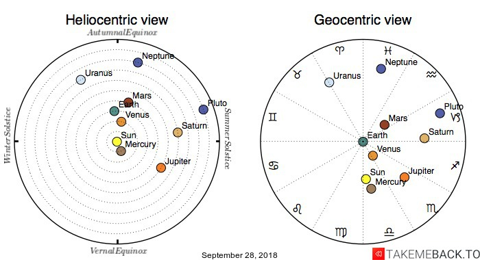 Planetary positions on September 28, 2018 - Heliocentric and Geocentric views
