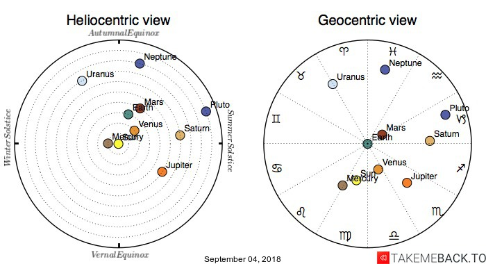 Planetary positions on September 04, 2018 - Heliocentric and Geocentric views