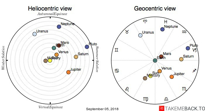 Planetary positions on September 05, 2018 - Heliocentric and Geocentric views