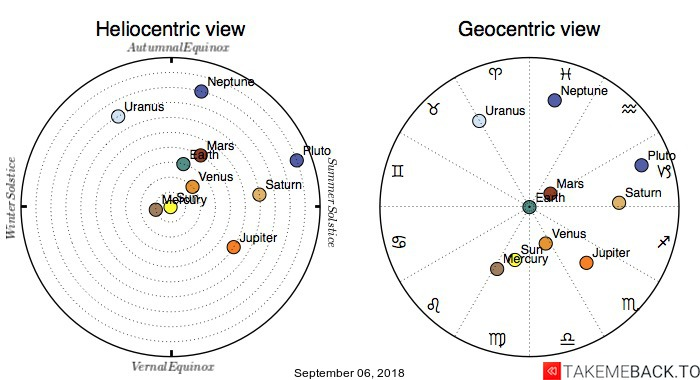 Planetary positions on September 06, 2018 - Heliocentric and Geocentric views