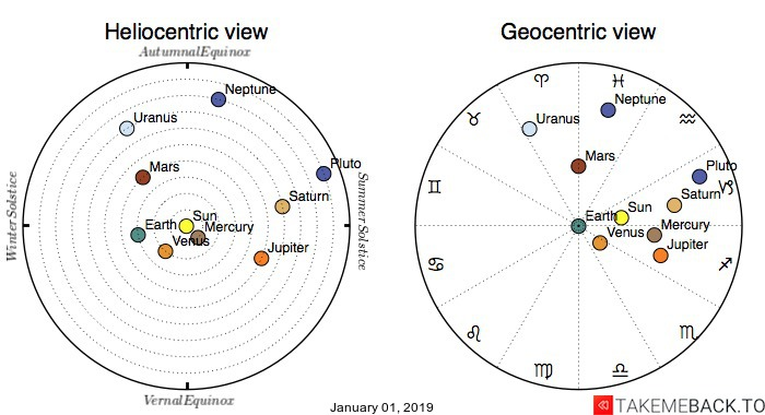 Planetary positions on January 01, 2019 - Heliocentric and Geocentric views