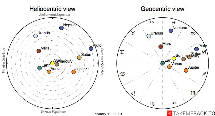 Planetary positions on January 12th, 2019 - Heliocentric and Geocentric views