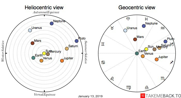 Planetary positions on January 13, 2019 - Heliocentric and Geocentric views
