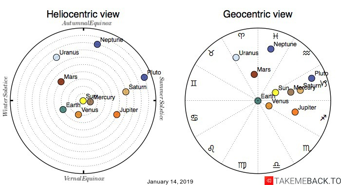 Planetary positions on January 14, 2019 - Heliocentric and Geocentric views