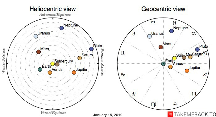 Planetary positions on January 15th, 2019 - Heliocentric and Geocentric views