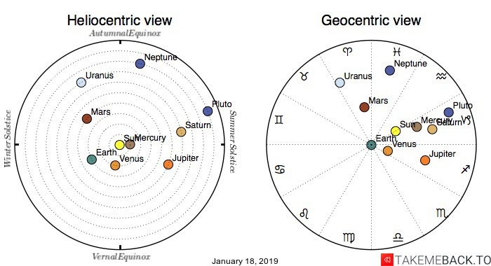 Planetary positions on January 18th, 2019 - Heliocentric and Geocentric views