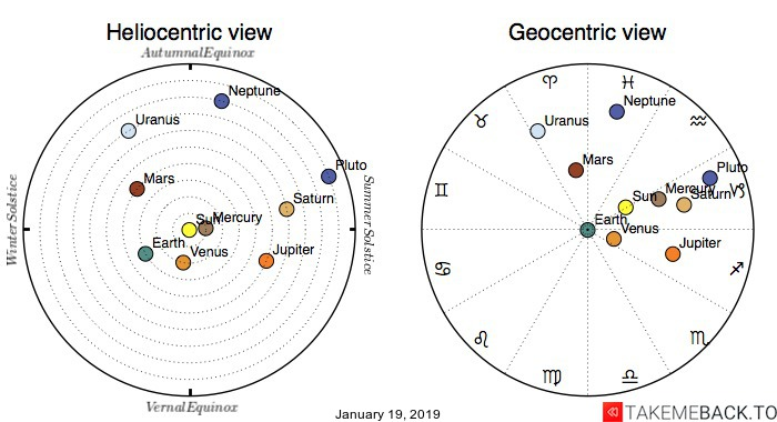 Planetary positions on January 19, 2019 - Heliocentric and Geocentric views