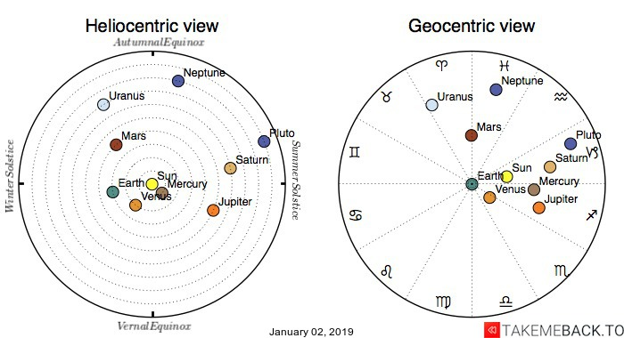 Planetary positions on January 2nd, 2019 - Heliocentric and Geocentric views