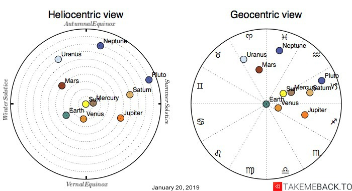 Planetary positions on January 20th, 2019 - Heliocentric and Geocentric views