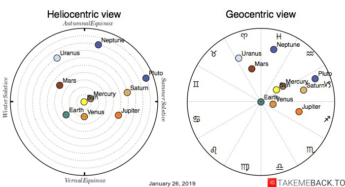 Planetary positions on January 26th, 2019 - Heliocentric and Geocentric views